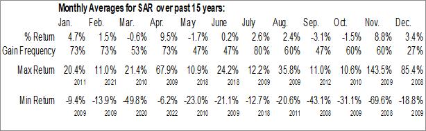 Monthly Seasonal Saratoga Investment Corp. (NYSE:SAR)