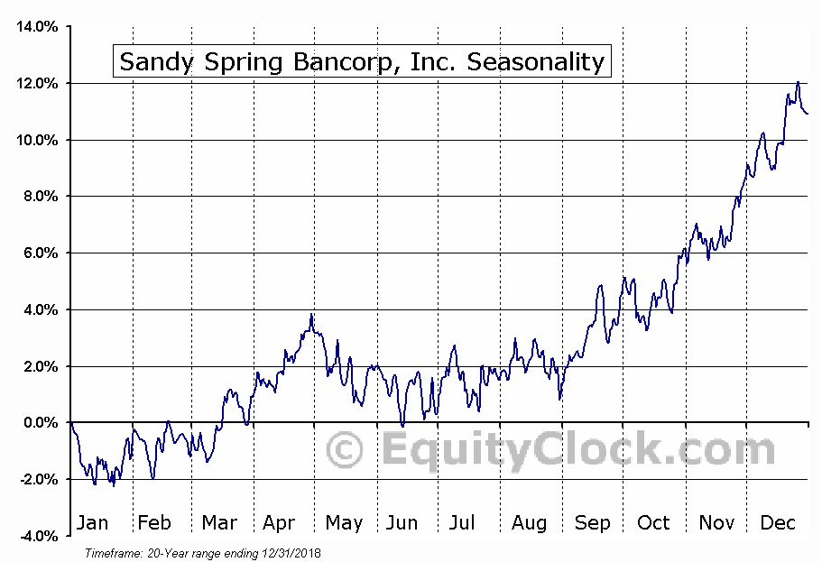 Sandy Spring Bancorp, Inc. (NASD:SASR) Seasonal Chart
