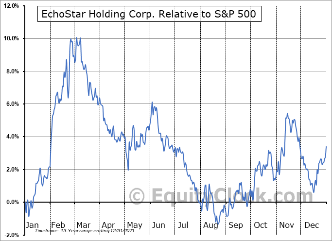 SATS Relative to the S&P 500