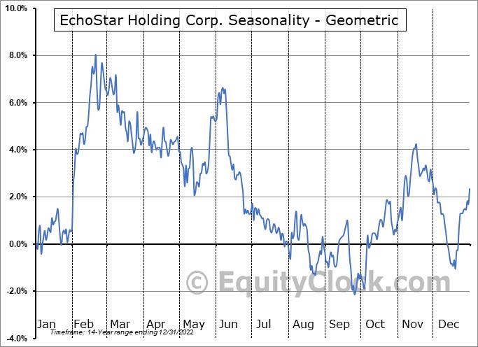 EchoStar Holding Corp. (NASD:SATS) Seasonality