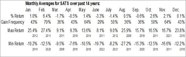 Monthly Seasonal EchoStar Holding Corp. (NASD:SATS)