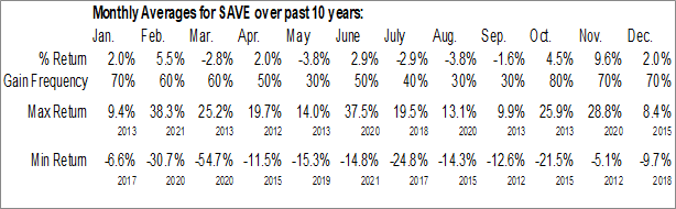 Monthly Seasonal Spirit Airlines, Inc. (NYSE:SAVE)