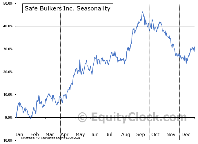 Safe Bulkers Inc. (NYSE:SB) Seasonal Chart