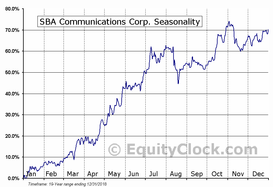 SBA Communications Corp. (NASD:SBAC) Seasonal Chart