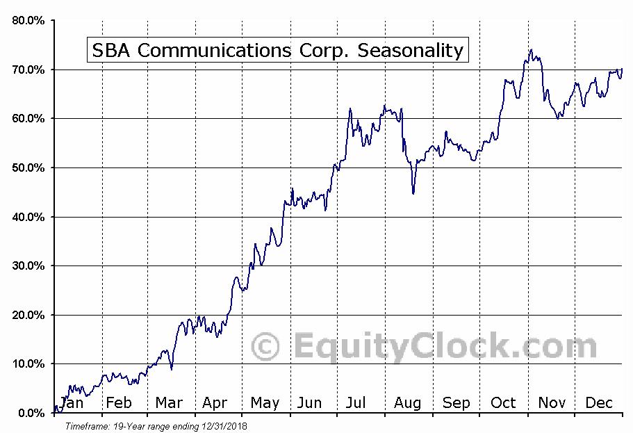 SBA Communications Corp. (NASD:SBAC) Seasonal Chart