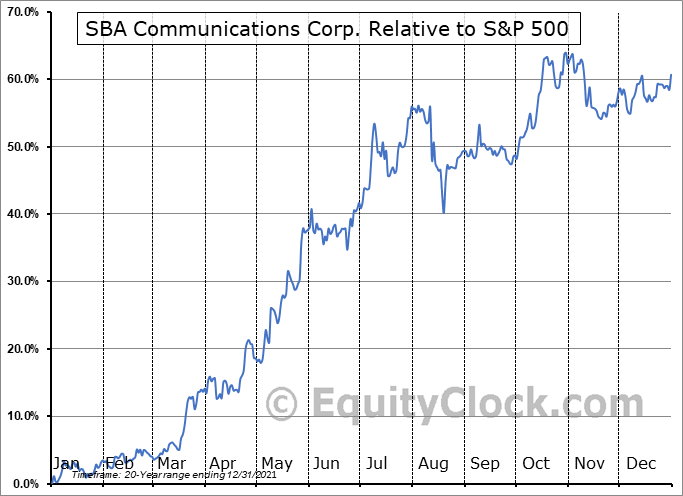 SBAC Relative to the S&P 500