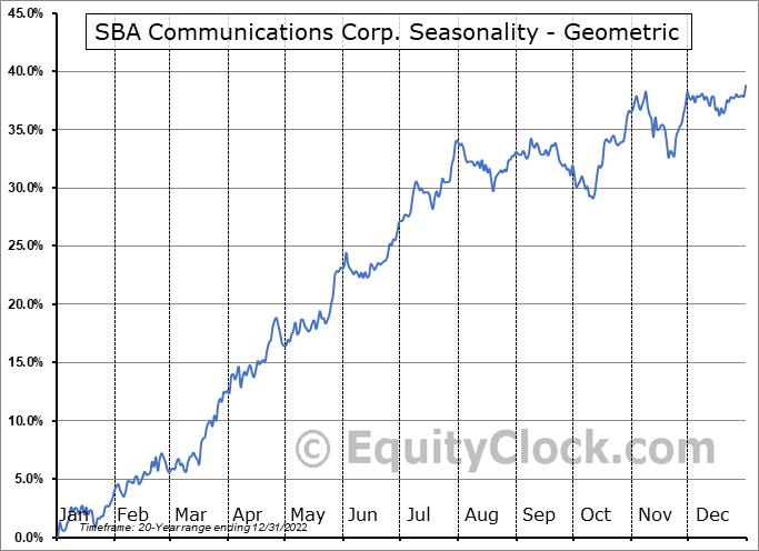 SBA Communications Corp. (NASD:SBAC) Seasonality