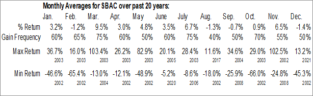 Monthly Seasonal SBA Communications Corp. (NASD:SBAC)