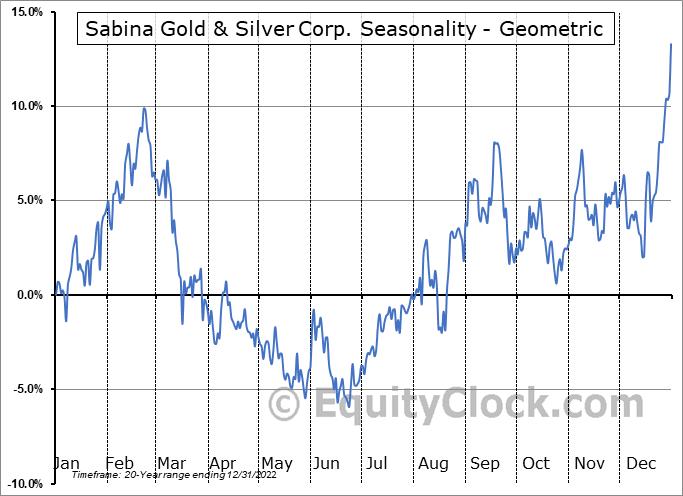 Sabina Gold & Silver Corp. (TSE:SBB.TO) Seasonality