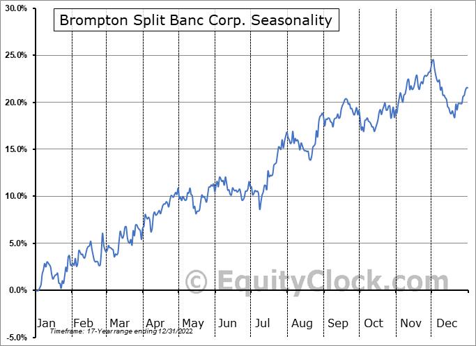 Brompton Split Banc Corp. (TSE:SBC.TO) Seasonal Chart