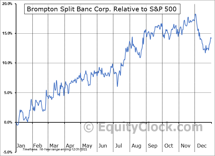 SBC.TO Relative to the S&P 500
