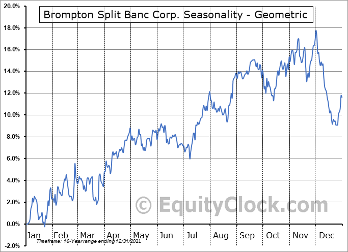 Brompton Split Banc Corp. (TSE:SBC.TO) Seasonality