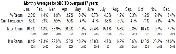 Monthly Seasonal Brompton Split Banc Corp. (TSE:SBC.TO)