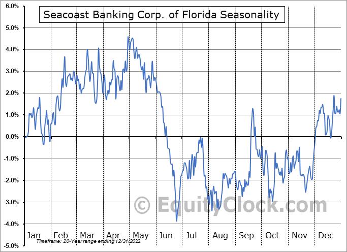 Seacoast Banking Corp. of Florida (NASD:SBCF) Seasonality