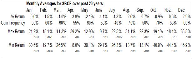 Monthly Seasonal Seacoast Banking Corp. of Florida (NASD:SBCF)