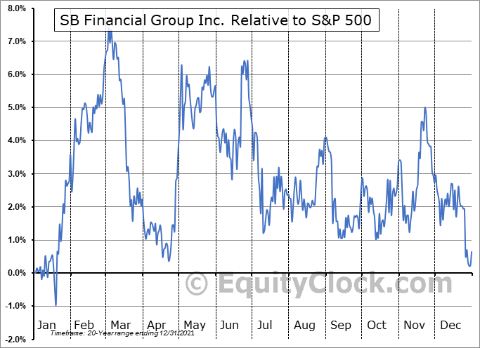 SBFG Relative to the S&P 500