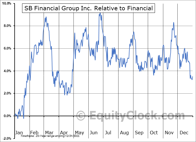 SBFG Relative to the Sector