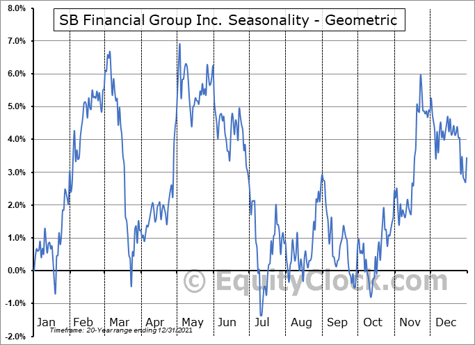 SB Financial Group Inc. (NASD:SBFG) Seasonality