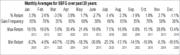 Monthly Seasonal SB Financial Group Inc. (NASD:SBFG)