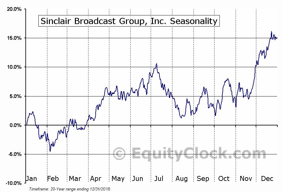Sinclair Broadcast Group, Inc. (NASD:SBGI) Seasonal Chart