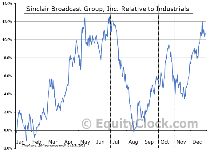 SBGI Relative to the Sector
