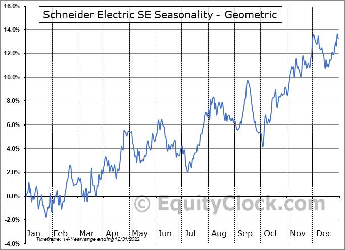 Schneider Electric SE (OTCMKT:SBGSY) Seasonality