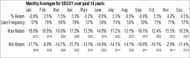 Monthly Seasonal Schneider Electric SE (OTCMKT:SBGSY)