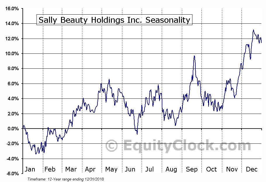 Sally Beauty Holdings Inc. (NYSE:SBH) Seasonal Chart