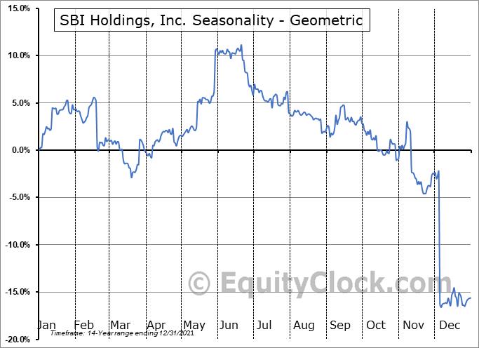 SBI Holdings, Inc. (OTCMKT:SBHGF) Seasonality
