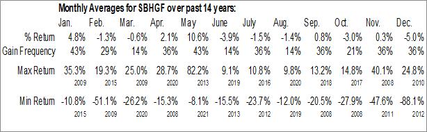 Monthly Seasonal SBI Holdings, Inc. (OTCMKT:SBHGF)