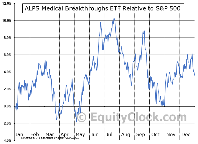 SBIO Relative to the S&P 500
