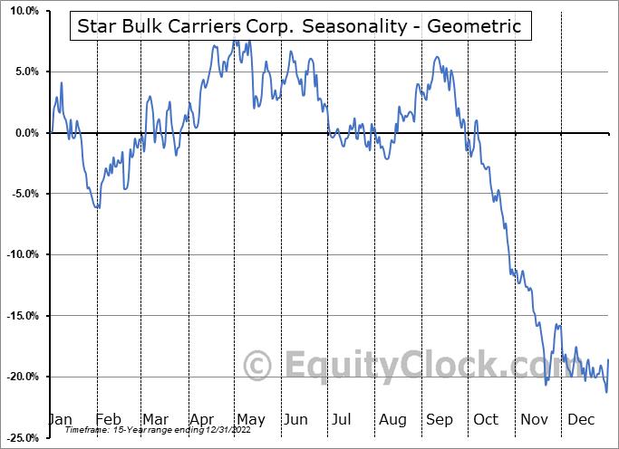 Star Bulk Carriers Corp. (NASD:SBLK) Seasonality