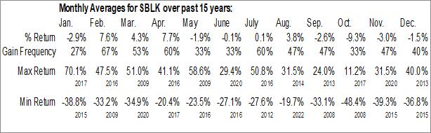 Monthly Seasonal Star Bulk Carriers Corp. (NASD:SBLK)