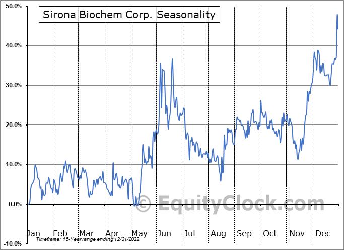 Sirona Biochem Corp. (TSXV:SBM.V) Seasonality