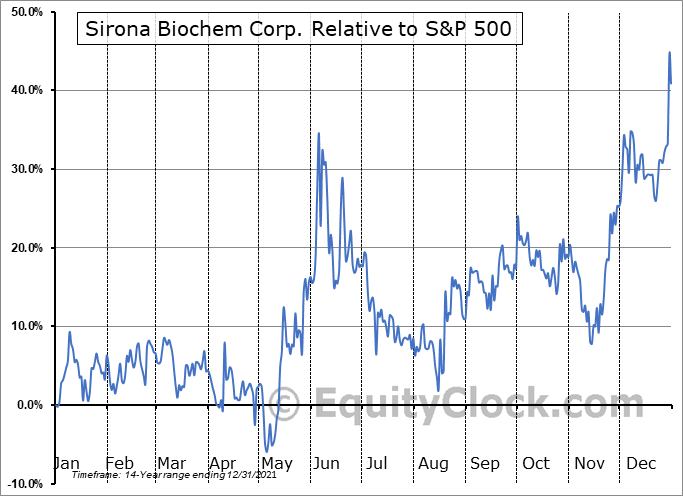 SBM.V Relative to the S&P 500