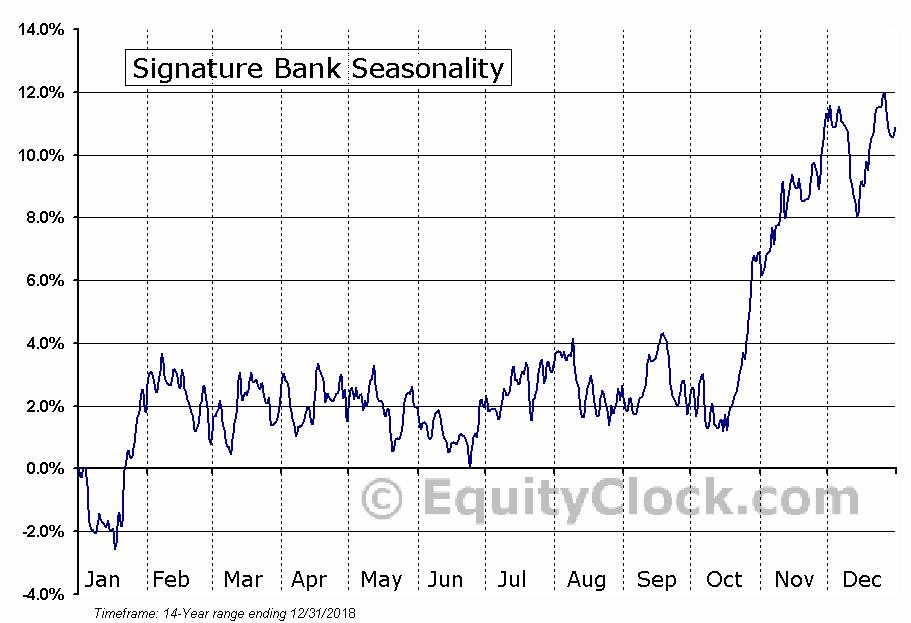 Signature Bank (NASD:SBNY) Seasonal Chart