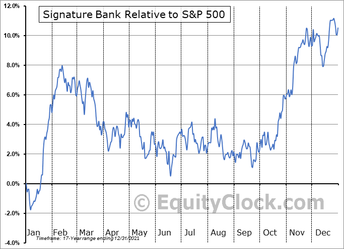 SBNY Relative to the S&P 500