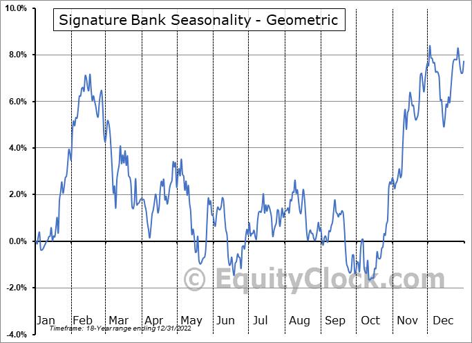 Signature Bank (NASD:SBNY) Seasonality