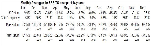 Monthly Seasonal Silver Bear Resources Inc. (TSE:SBR.TO)