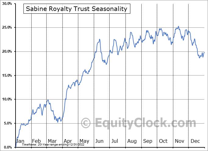 Sabine Royalty Trust (NYSE:SBR) Seasonality