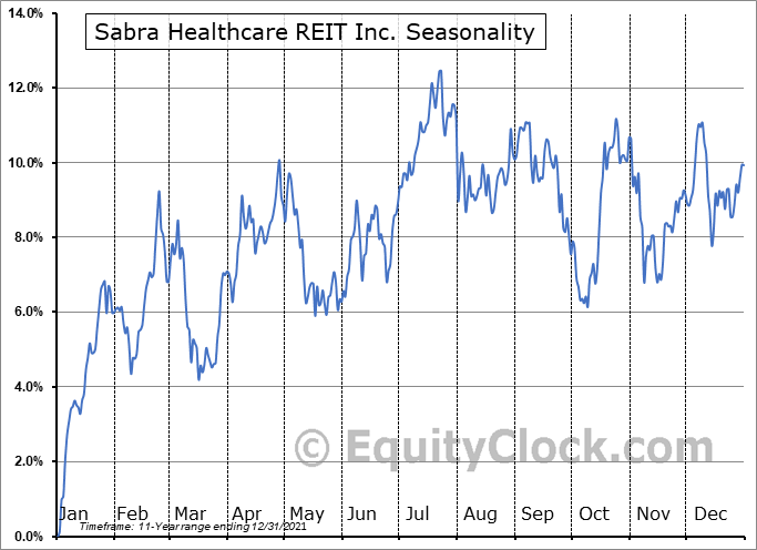 Sabra Health Care REIT, Inc. Seasonal Chart