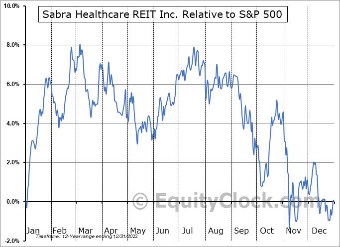 SBRA Relative to the S&P 500