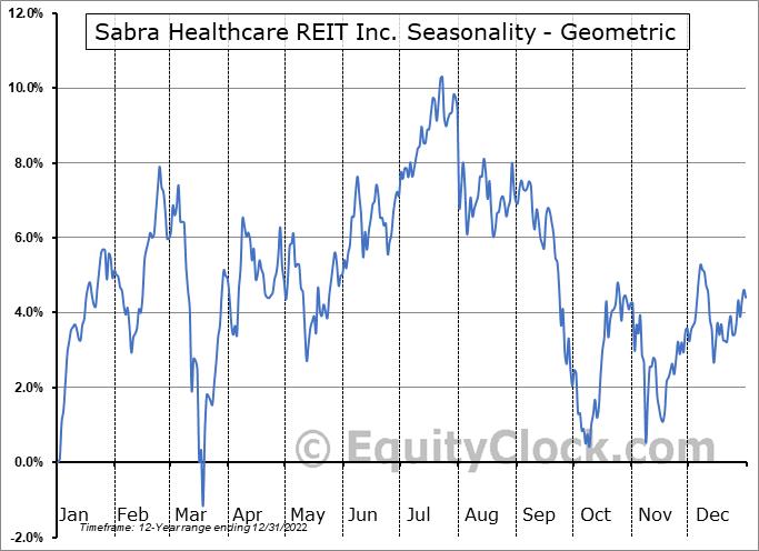 Sabra Healthcare REIT Inc. (NASD:SBRA) Seasonality