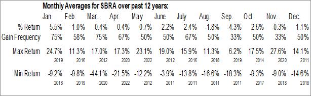 Monthly Seasonal Sabra Healthcare REIT Inc. (NASD:SBRA)