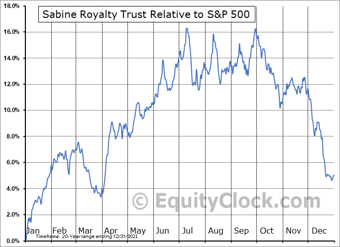 SBR Relative to the S&P 500