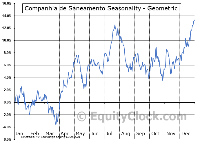 Companhia de Saneamento (NYSE:SBS) Seasonality