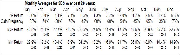 Monthly Seasonal Companhia de Saneamento (NYSE:SBS)