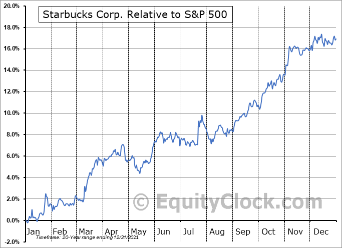 SBUX Relative to the S&P 500