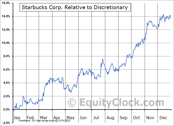 SBUX Relative to the Sector