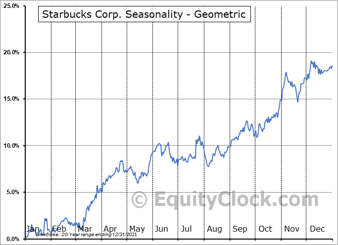 Starbucks Corp. (NASD:SBUX) Seasonality